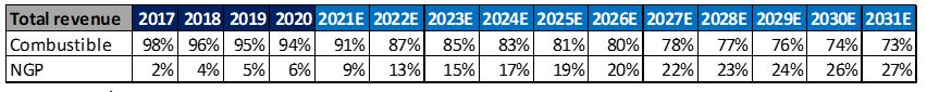 BTI contribution to net revenue, combustible vs NGP segments, 2017