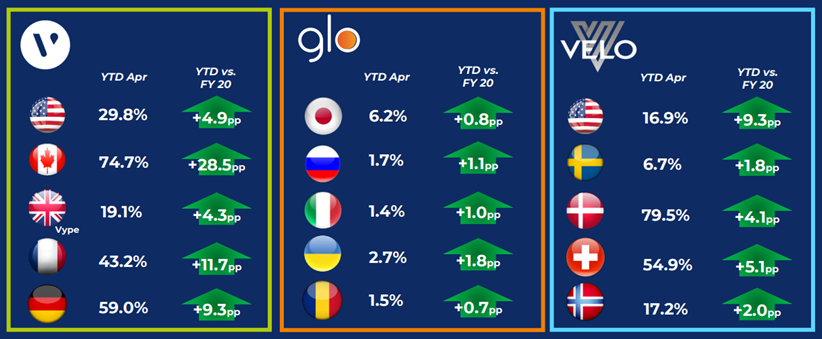 BTI – strong market share growth across key NGP regions
