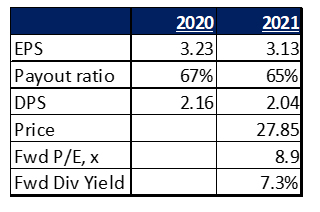 BTI metrics 2020 vs 2021E, GBP/share (unless otherwise indicated)