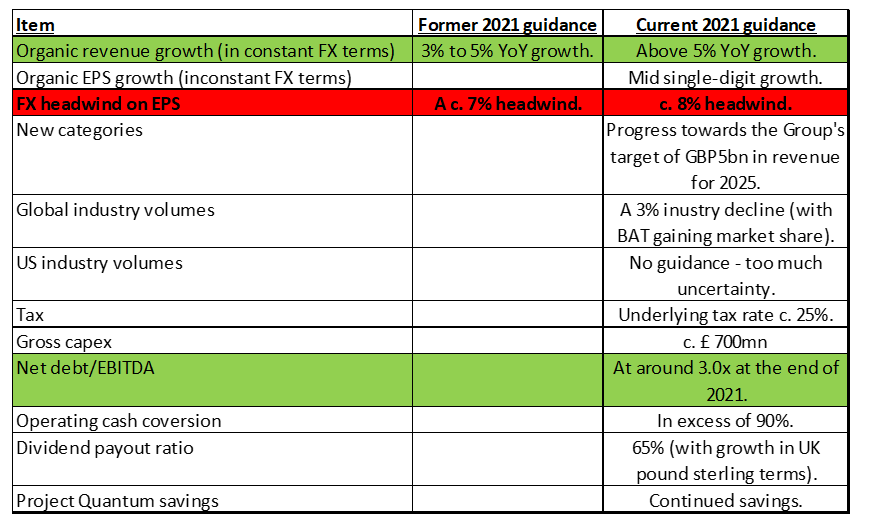 BTI trading update, latest vs previous guidance