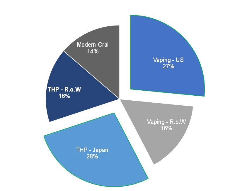 BTI's 2020 NGP revenue breakdown