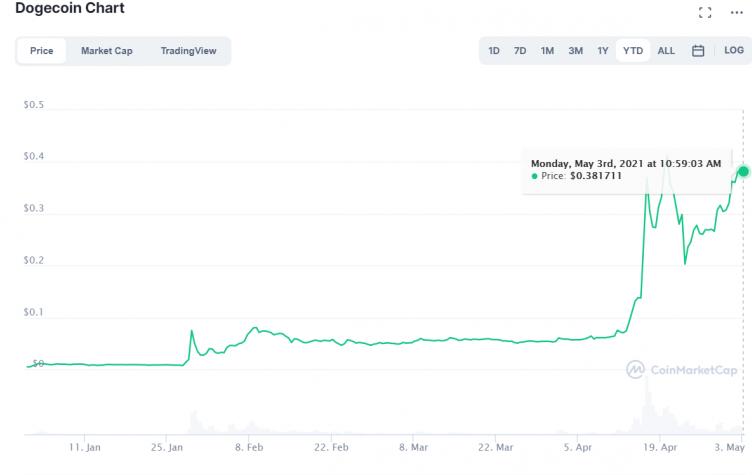 Dogecoin Chart