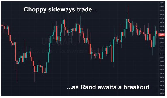 Choppy sideways trade as Rand awaits a Breakout