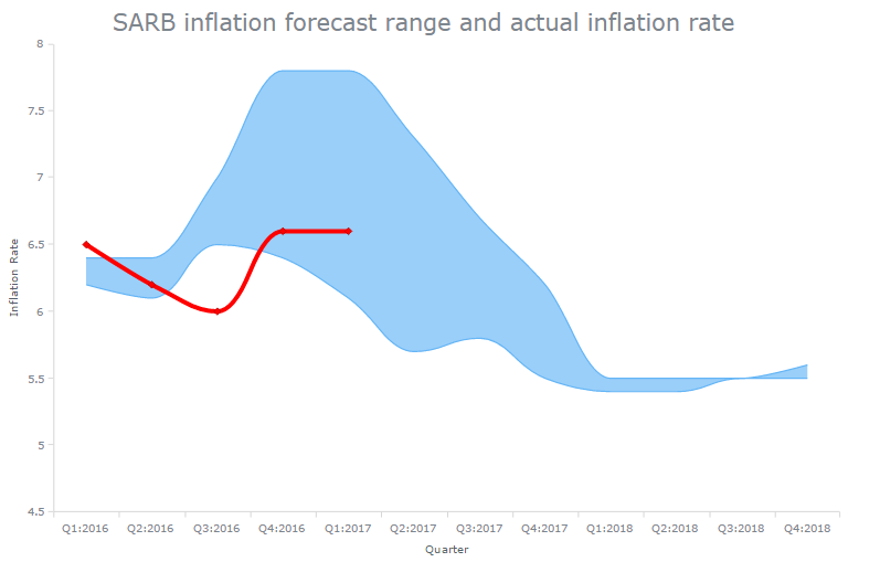 SARB Inflation Forecast range and actual inflation rate