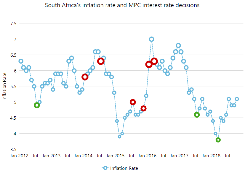 South Africa's inflation rate