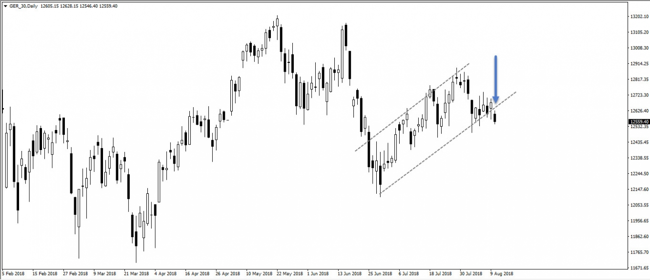 DAX, daily