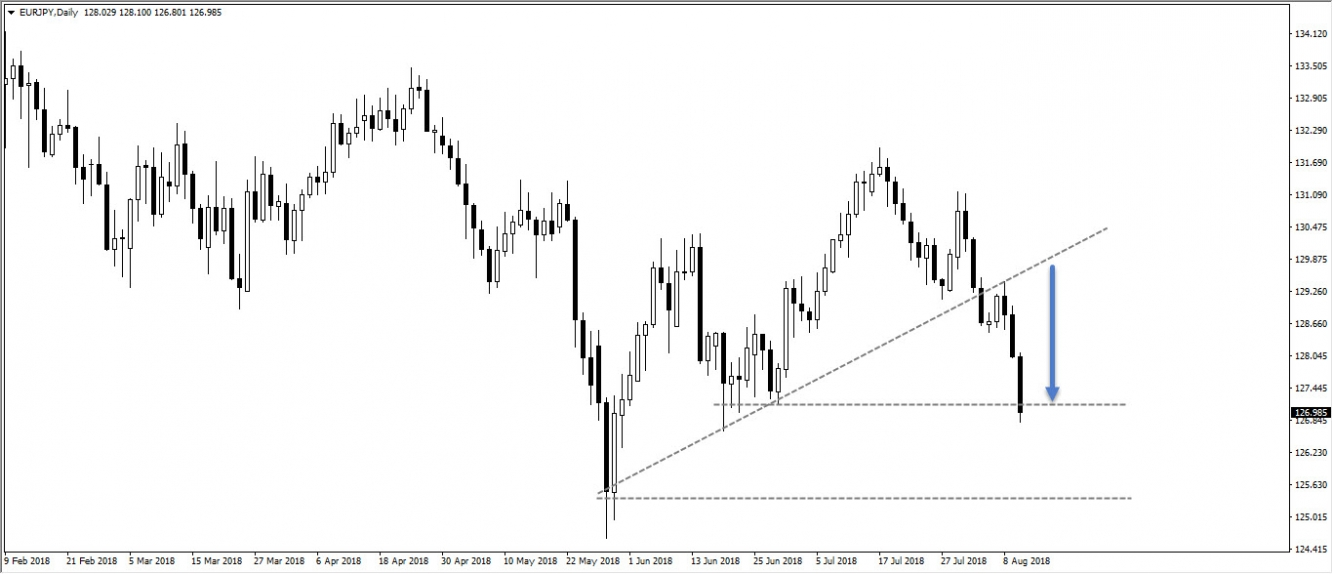 EURJPY, daily