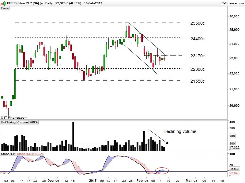 BHP Billiton Plc Daily Chart