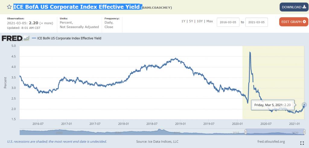 ICE BofA US Corporate Index Effective Yield