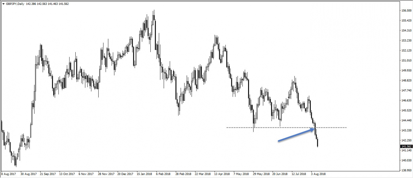 GBPJPY, daily