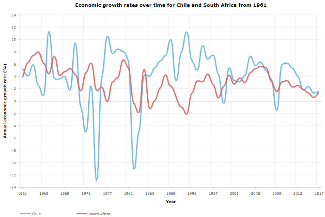 Economic Growth Rates