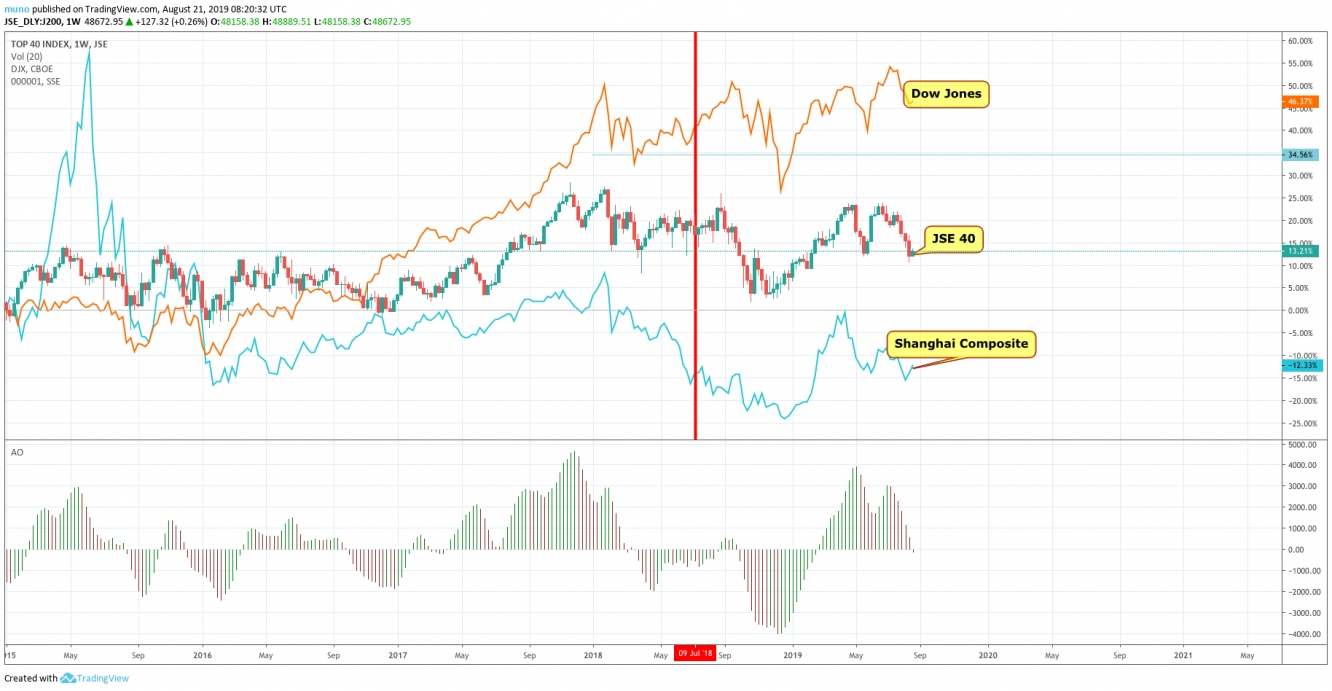 The performance of the American economy, South African economy and Chinese economy after the trade wars started.