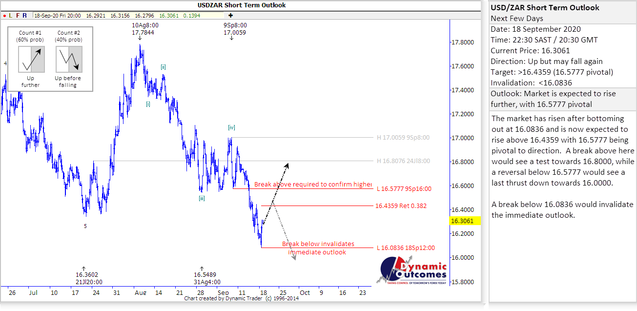 USD/ZAR Short Term Outlook