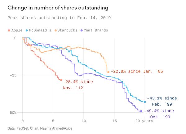 eak Shares outstanding chart