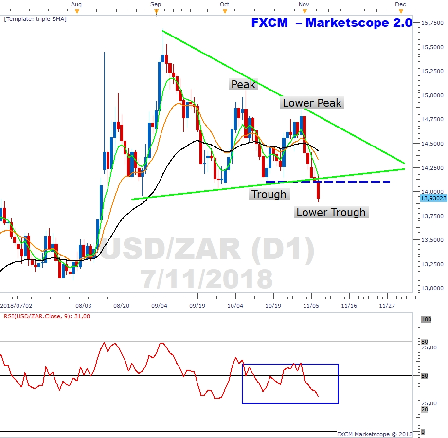 USDZAR Daily Chart