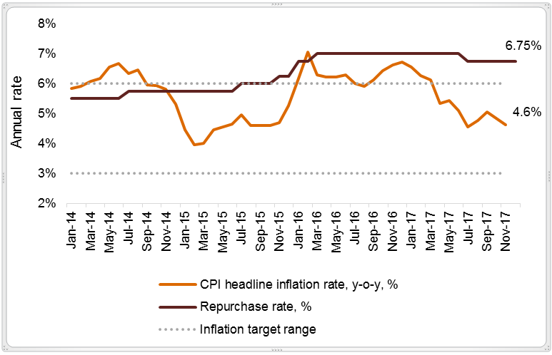 inflation targeting in south africa Data, policy advice and research on south africa including economy, education, employment, environment, health, tax, trade, gdp, unemployment rate, inflation and pisa, several emerging-market economies have adopted inflation targeting as their institutional framework for conducting monetary policy.