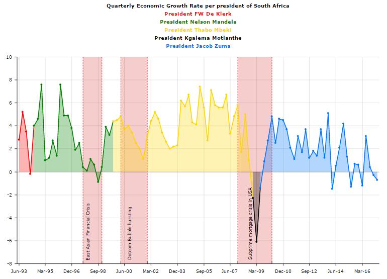 Quarterly Economic Growth Rate per President