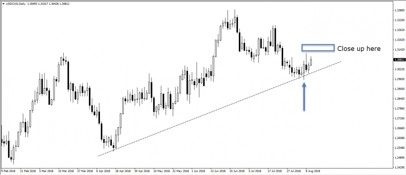 USDCAD, daily