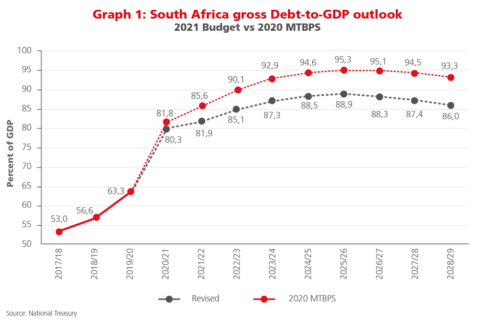 South Africa gross Debt-to-GDP outlook