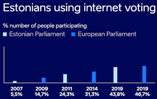 Estonians using internet voting