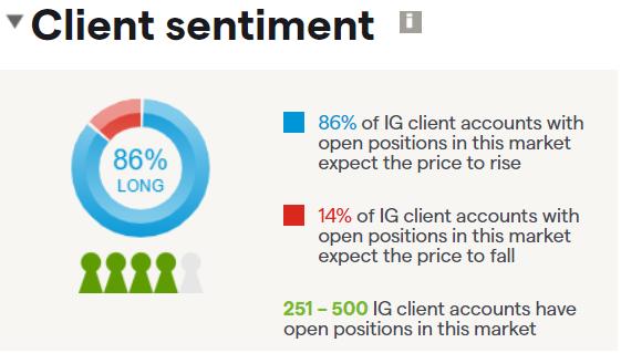 Moderna client sentiment