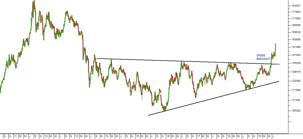 US Dollar Gold Price