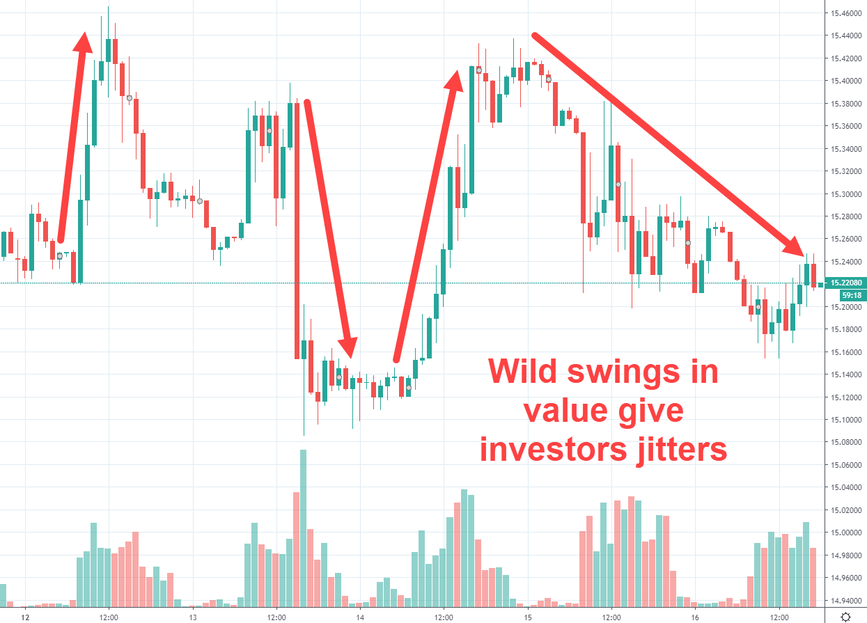 Rand Dollar Prediction Movement