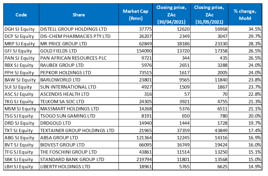 May 2021's 20 best-performing shares, MoM % change