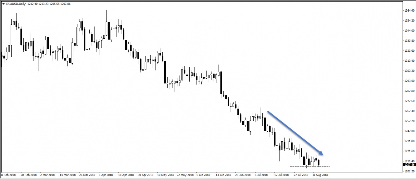 Gold, daily