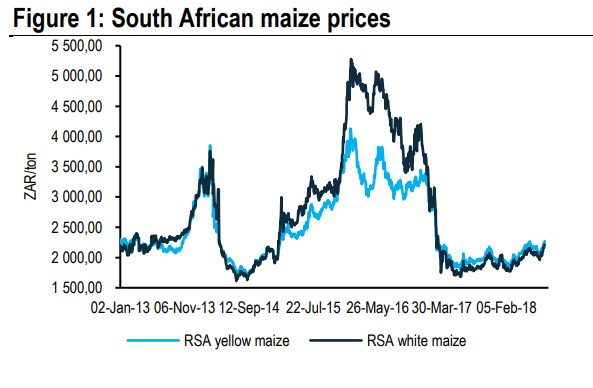 Figure 1: South African maize prices